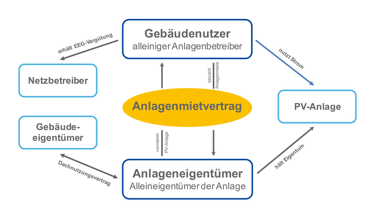 Photovolatik mieten - das Pachtmodell von ILIOTEC aus Regensburg